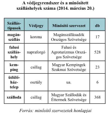 Minősített szálláshelyek száma